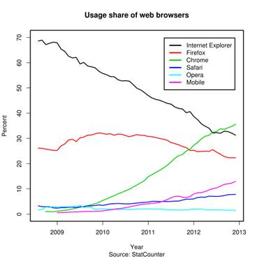 File:Usage share of web browsers (Source StatCounter).svg